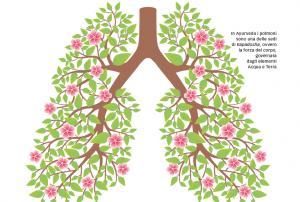 respirare dio